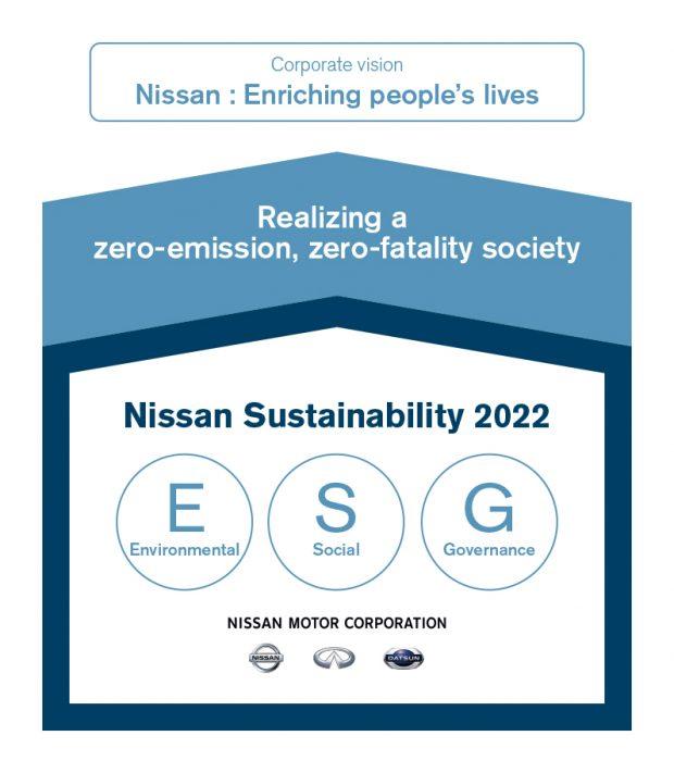 Nissan sustainabilityplan 2022