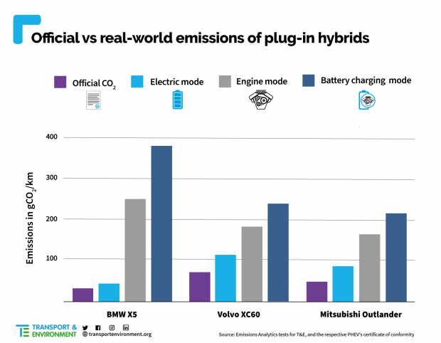 hibrid emisyon